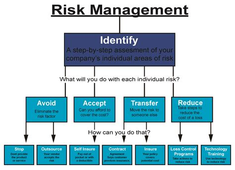 Risk Management In Self Storage Operations Ssrma