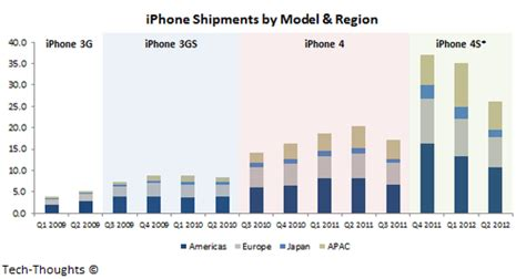 how many in the world iphones iphone 5 sales by area around the world business insider 2169