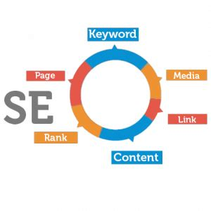 Seo Search Engine Optimization Classes Fort Collins