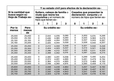 tabla de impuestos irs publication 596sp 2016 cr 233 dito por ingreso trabajo