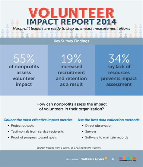 community benefit report template volunteer impact report industryview 2014