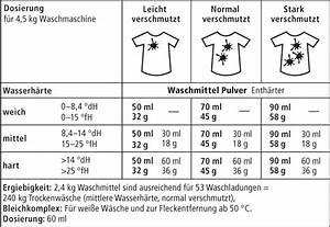 Waschmittel Richtig Dosieren : sonett waschanleitung ~ Eleganceandgraceweddings.com Haus und Dekorationen