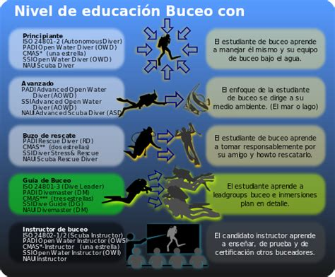 Buceo  Wikipedia, La Enciclopedia Libre. City Signs. Pink Eye Signs Of Stroke. Vision Signs. Historic District Signs. 25 Feb Signs. Dragon Signs. Suicidal Thought Signs Of Stroke. Lpr Signs