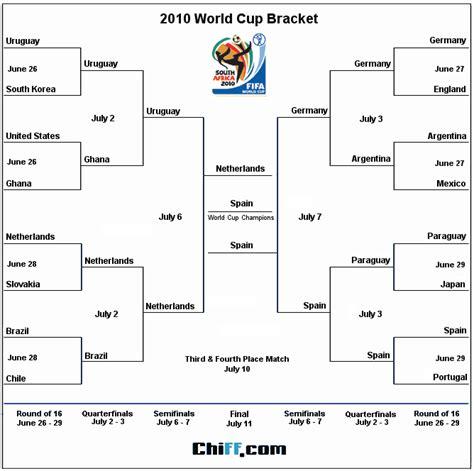 world cup bracket template world cup womens soccer printable schedule new calendar template site