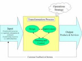 Operation Management Process