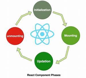 React  U2014 Understanding Component Lifecycle Methods