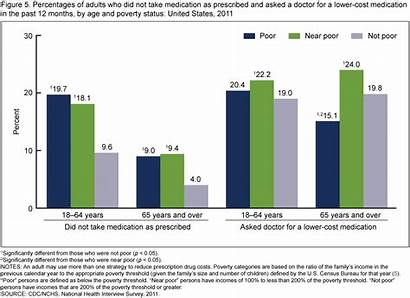 Poverty Medication Cost Age United States Doctor