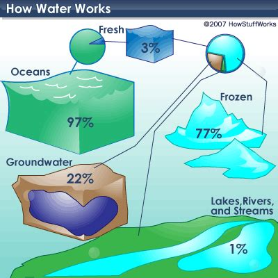 does aleve come in liquid form the world s water supply howstuffworks