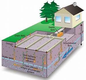 Septic System Design