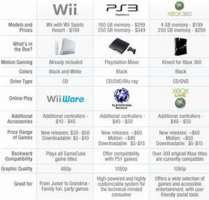 PlayStation 3 Vs XBox 360 Vs Wii - ThePicky