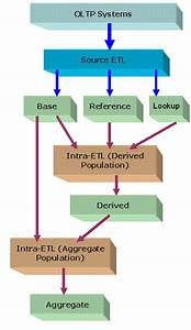 Etl Implementation And Customization