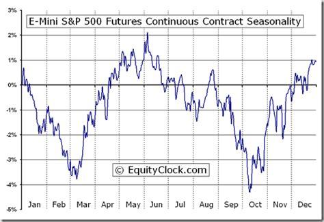 mini sp  futures es seasonal chart equity clock