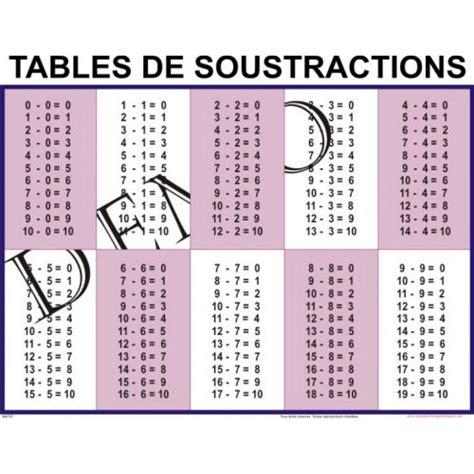 affiche mathematique tables de soustractions