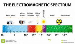 electromagnetic spectrum - Energy waves produced by the ...