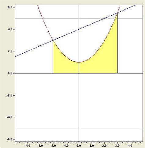 graphen berechnen differentialrechnung touchdown mathe