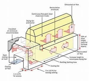 Reducing Energy Use In Grain Dryers
