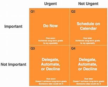 Matrix Eisenhower Management Planning Prioritize Prioritization Tasks