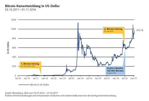 Bitcoin (btc) to us dollar (usd). Bitcoin fürs Depot   Vontobel Zertifikate