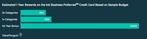 With the ink business preferred credit card and the chase sapphire preferred card, points are worth 1.25 cents each when redeemed for travel this way. Chase Ink Business Preferred℠ Credit Card: Is It The Best ...