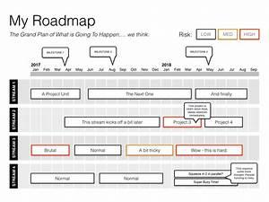 Keynote Roadmap Template Guide  Step