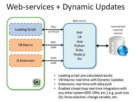 Using Web-services With Qlikview