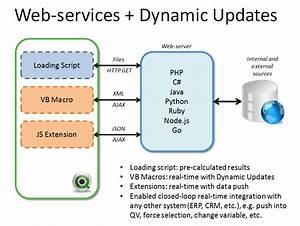 Bi Review  Using Web