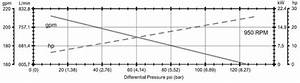 Modeling A Positive Displacement Pump As A Pressure Gain