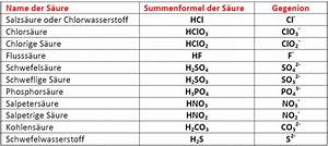 Aktiv Basen Wasser : basen tabelle ~ Frokenaadalensverden.com Haus und Dekorationen