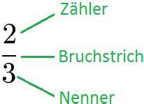 Was Sind Bräuche by Unechter Bruch Unechte Br 252 Che