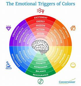 How To Evoke Emotion On Your Landing Pages  Without Going