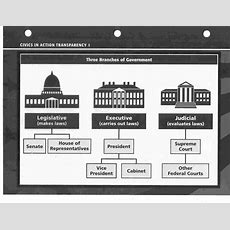 American Government 3 Branches Of Government On Emaze