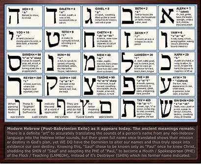 Hebrew Alphabet Letter Meanings