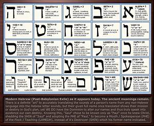 hebrew letter meanings chart by sum1gooddeviantartcom on With biblical hebrew letters