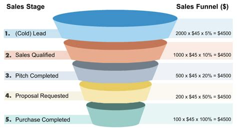 Lead Funnel Template by What Is A Sales Funnel How To Build One For Your Small