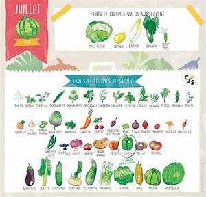 Claire Sophie Lozia : fruits et l gumes de juillet cuisinez pour b b ~ Melissatoandfro.com Idées de Décoration