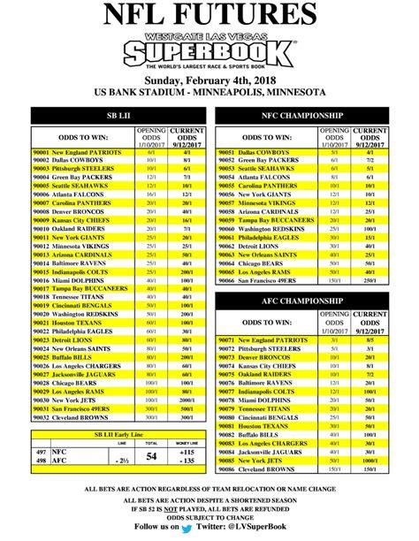 Las Vegas Sports Book Super Bowl Odds - The Vegas Parlay