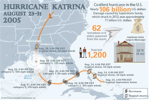 hurricane katrina damage deaths aftermath facts