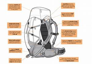 How To Buy And Repair Backpacks