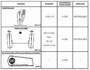 Reglage Parallelisme : laguna ii confirmation sur les appuis d 39 une voiture p0 plan te renault ~ Gottalentnigeria.com Avis de Voitures
