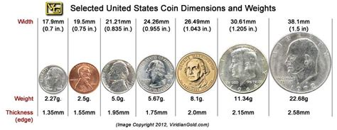 guide  jewelry size  weight  comparison  usa coins