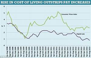 The cost of living is rising faster in the UK than ...