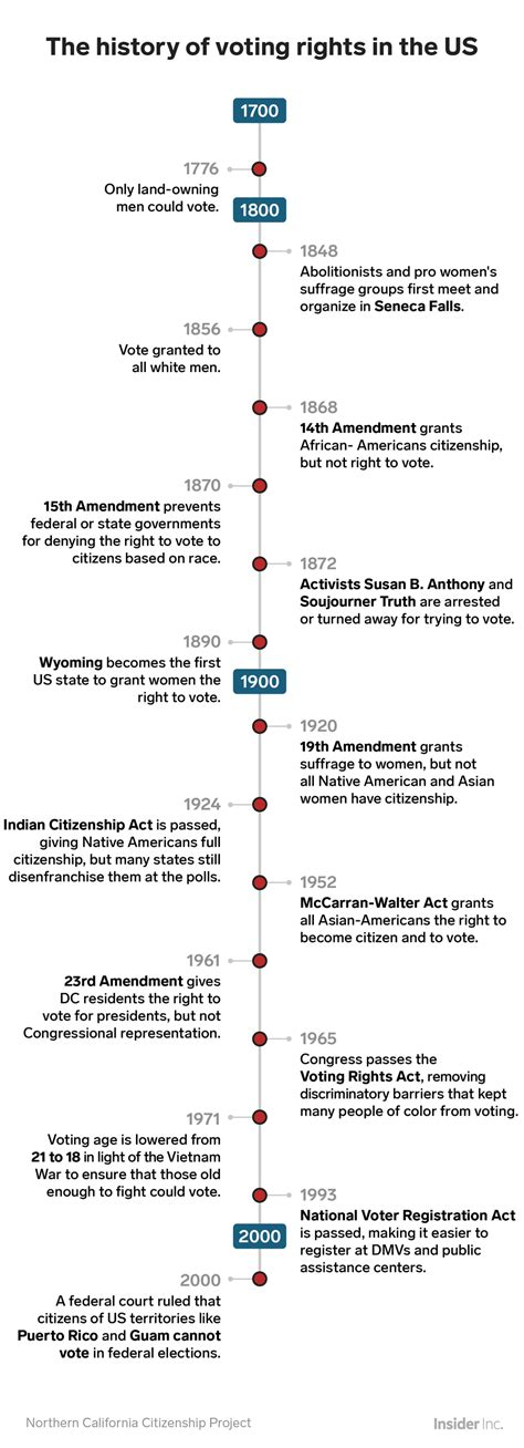 History of Voting Rights in USA   TigerDroppings.com