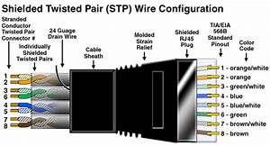 Shielded Twisted Pair Stp  Wire Configuration