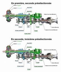 Boite S Tronic 7 : demain tous en automatique motorshift ~ Gottalentnigeria.com Avis de Voitures