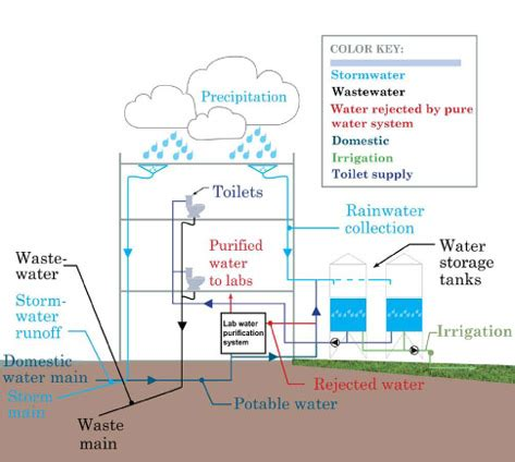 Water Diagram by Saving Water Center For Waters