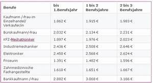 Kaufmann Im Einzelhandel Ausbildung Gehalt : einzelhandelskaufmann ausbildung gehalt 2015 kundenbefragung fragebogen muster ~ A.2002-acura-tl-radio.info Haus und Dekorationen