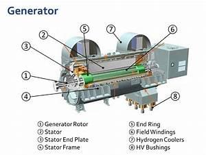 Main Plant Equipment - Rp Energy