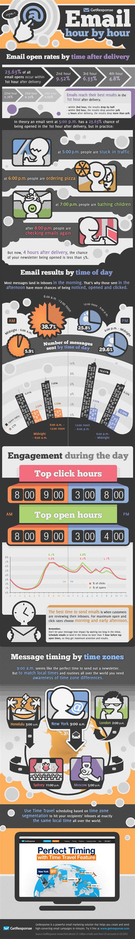 infographic the best time to send email