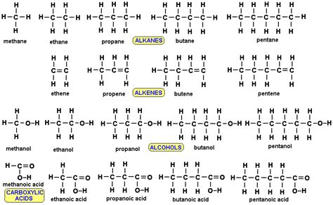 why many different homologous series of organic compounds