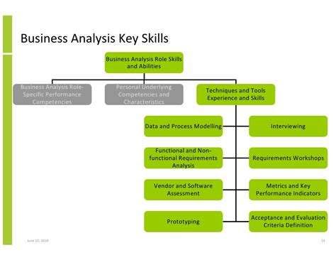 Key Strengths For Performance by The Key Of Business Analysis In Project Success And